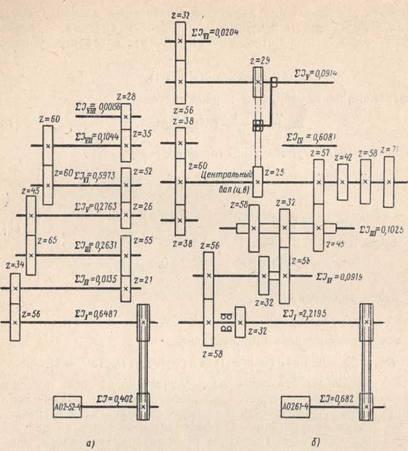 Кинематические схемы